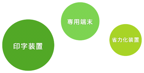 印字装置・専用端末・省力化装置
