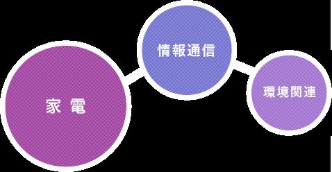 家電・情報通信・環境関連